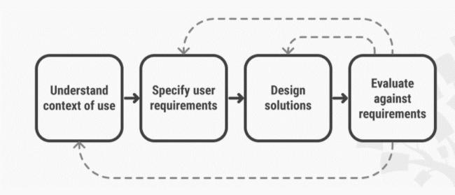 como hacer diseño UX